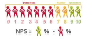 Net Promoter Score Customer Experience