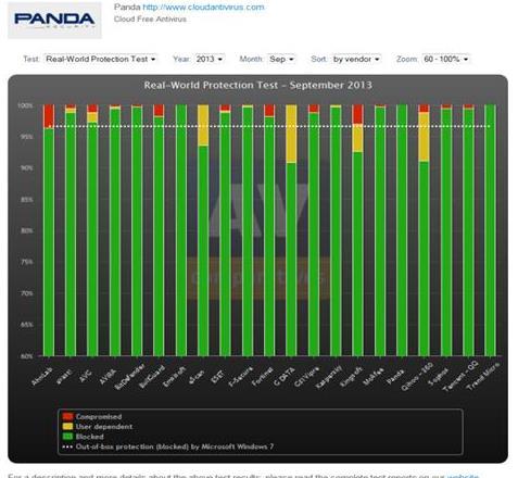 •La solución gratuita Cloud Antivirus de Panda Security ha superado el test del prestigioso laboratorio, obteniendo mejor puntuación que otros 19 fabricantes analizados por AV-Comparatives.