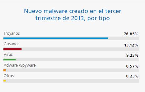 nuevos virus en 2013