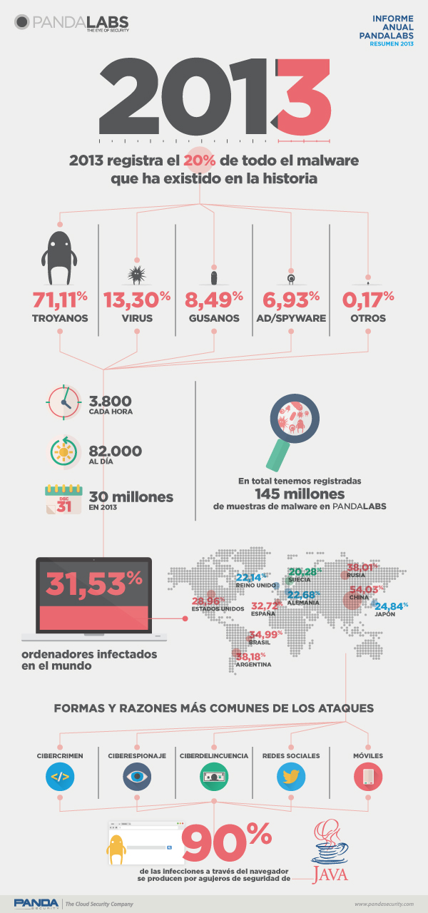 Infografía del Informe Anual PandaLabs - 2013