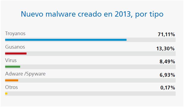 nuevo malware 2013
