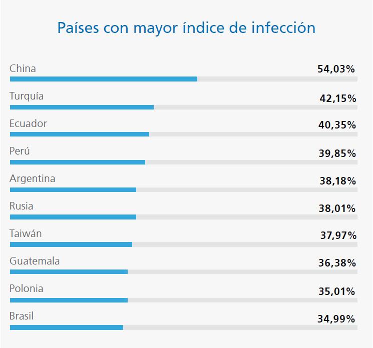 países mayor infección 2013