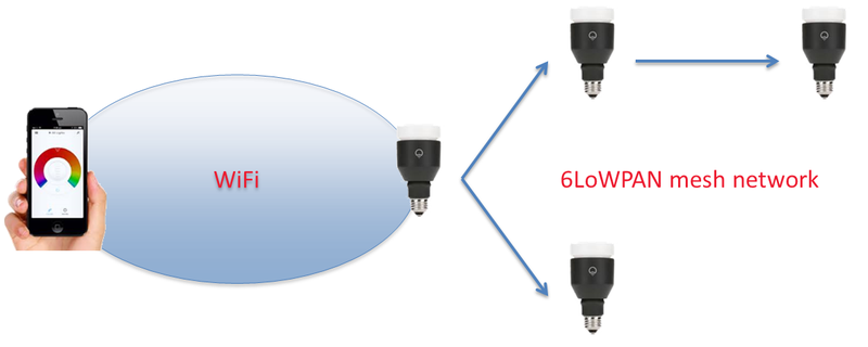 Hackear bombillas Lifx