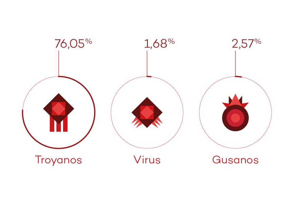 malware, pandalabs, informe