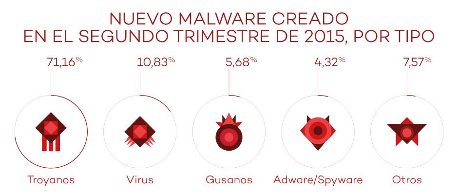 nuevo malware