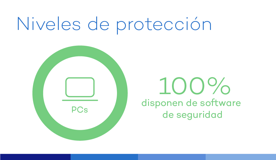pymes proteccion