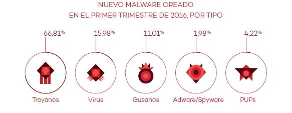 Pandalabs Malware 2016