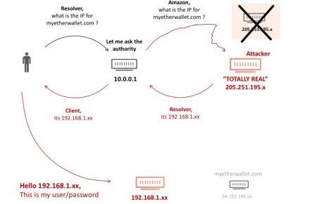 Esquema de ataque BGP protocolos