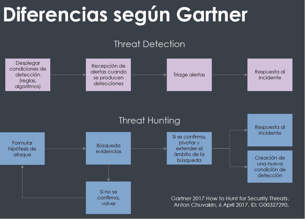 Threat Hunting vs detection