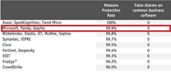 AV-Comparatives malware