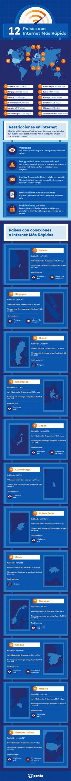 países internet más rápido