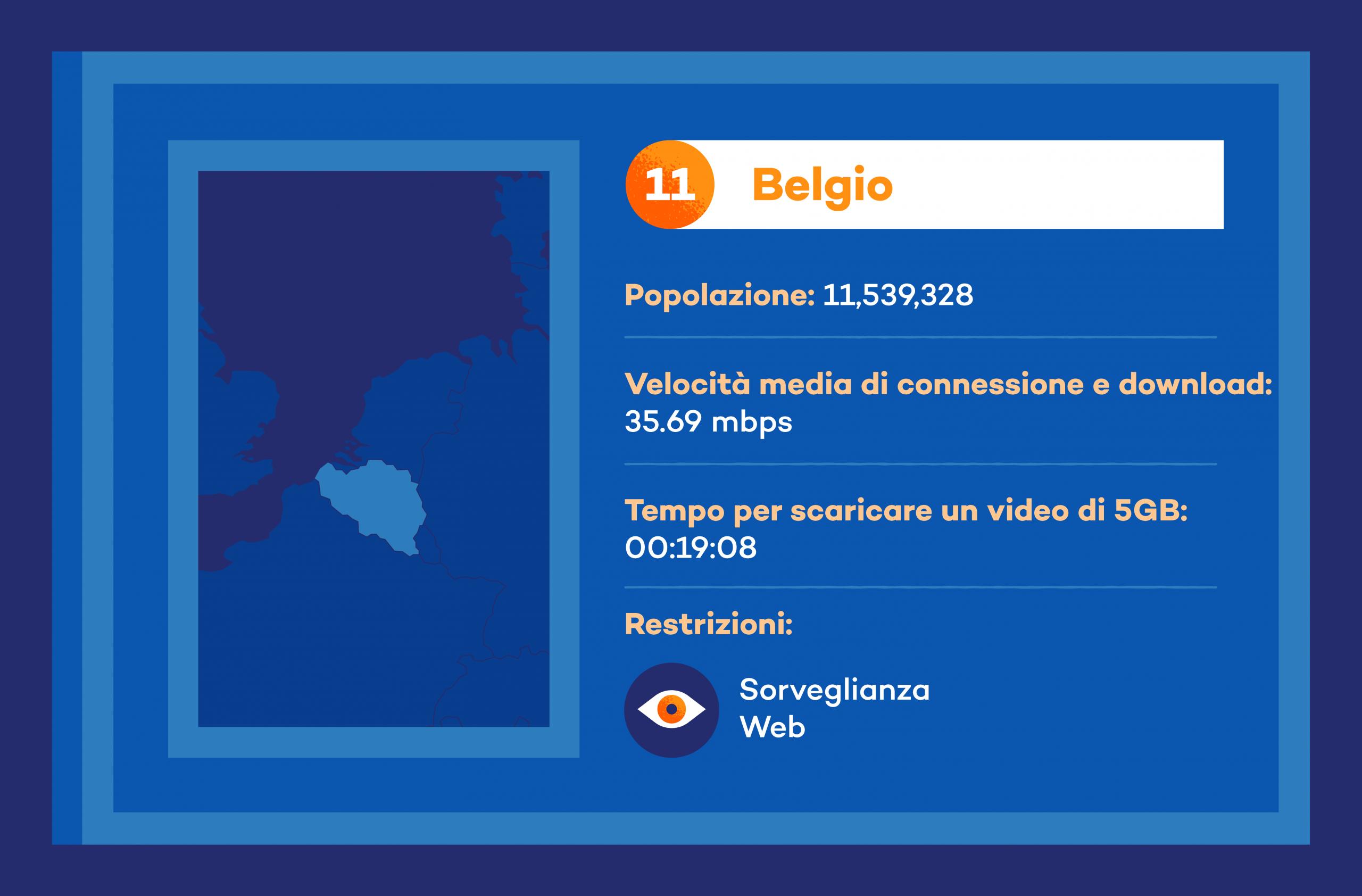 internet belgio